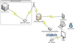 Online Device Block Diagram